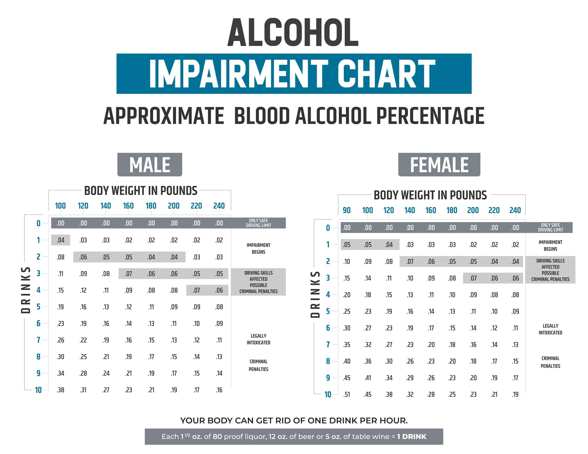 Alcohol Impairment Chart - Approximate Blood Alcohol Percentage